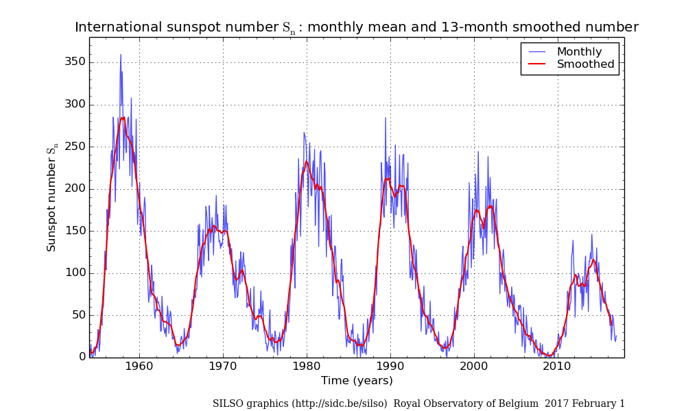 Last six sunspot cycles